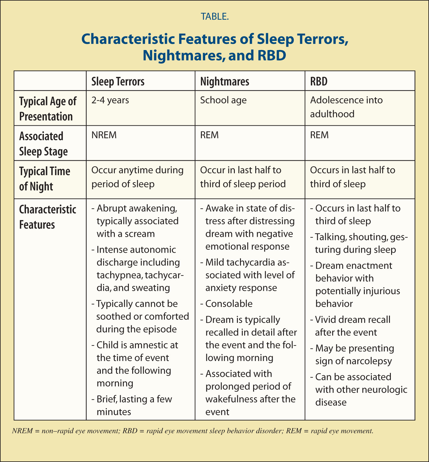 Characteristic Features of Sleep Terrors, Nightmares, and RBD