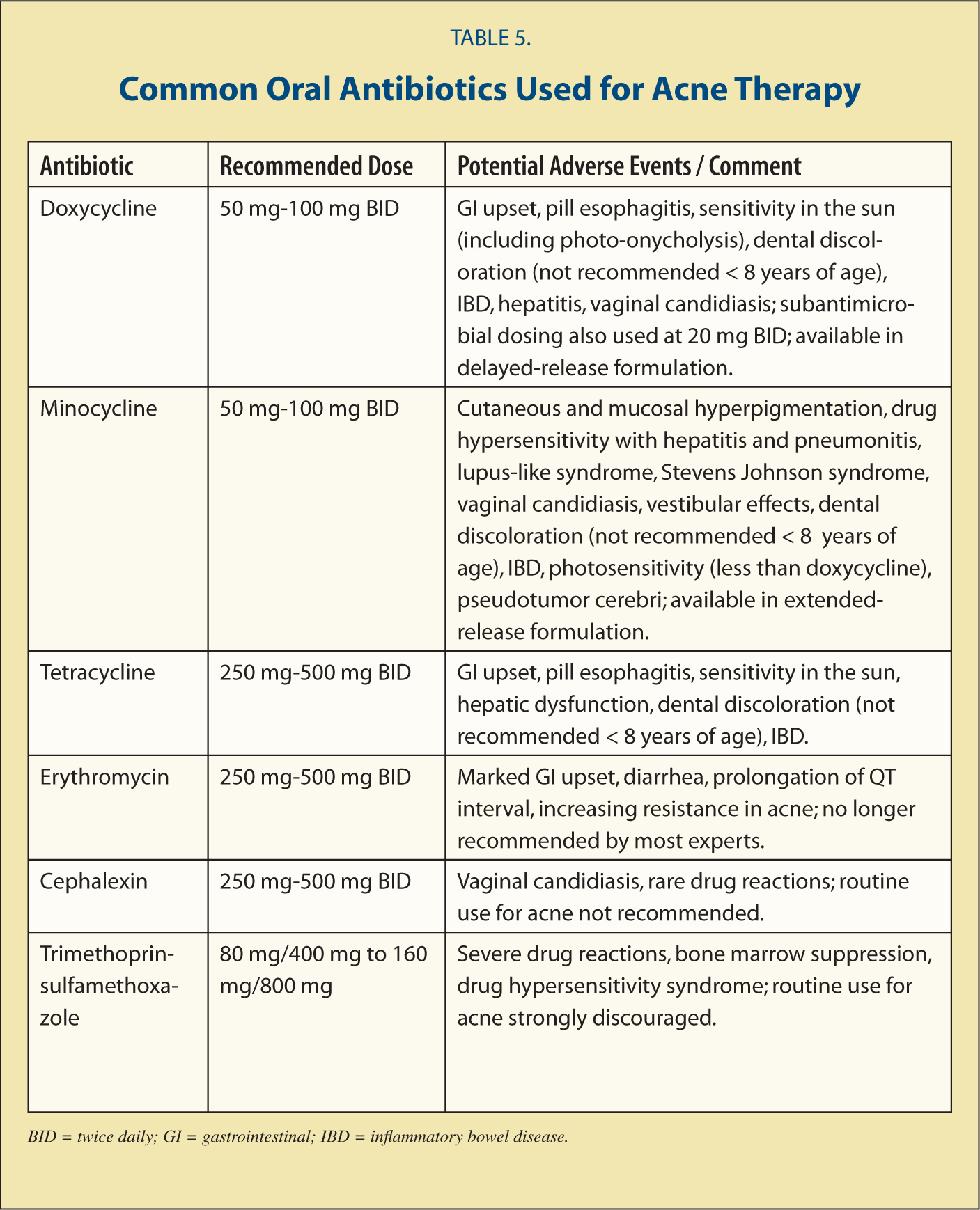 Common Oral Antibiotics Used for Acne Therapy