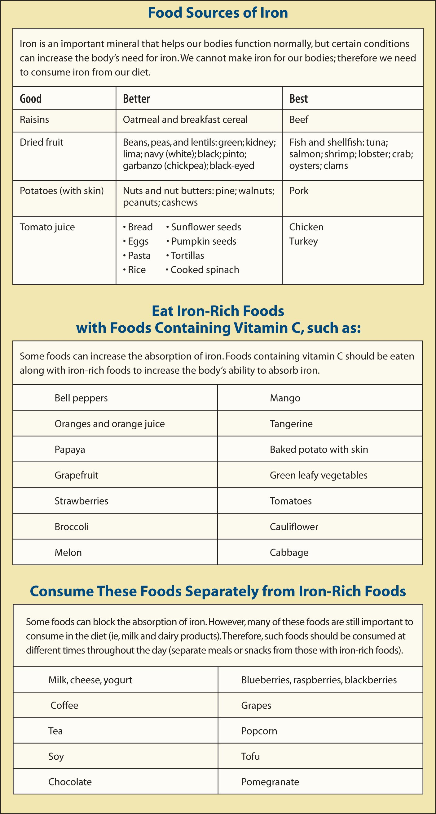 Handout for patients and their families showing a list of foods high in iron as well as lists of foods that enhance or inhibit iron absorption.Figure courtesy of Linda P. Grooms, RN, NC. Reprinted with permission.