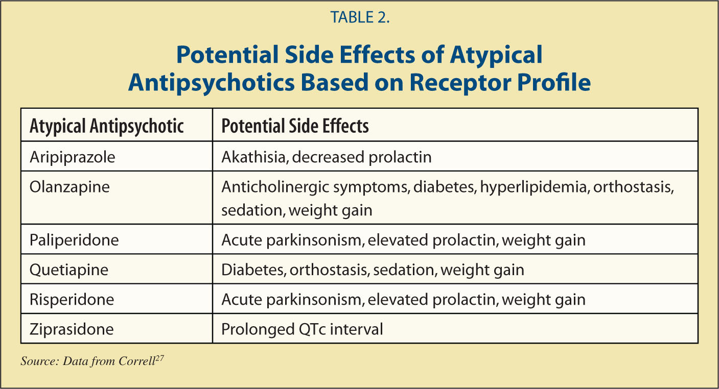 Potential Side Effects of Atypical Antipsychotics Based on Receptor Profile