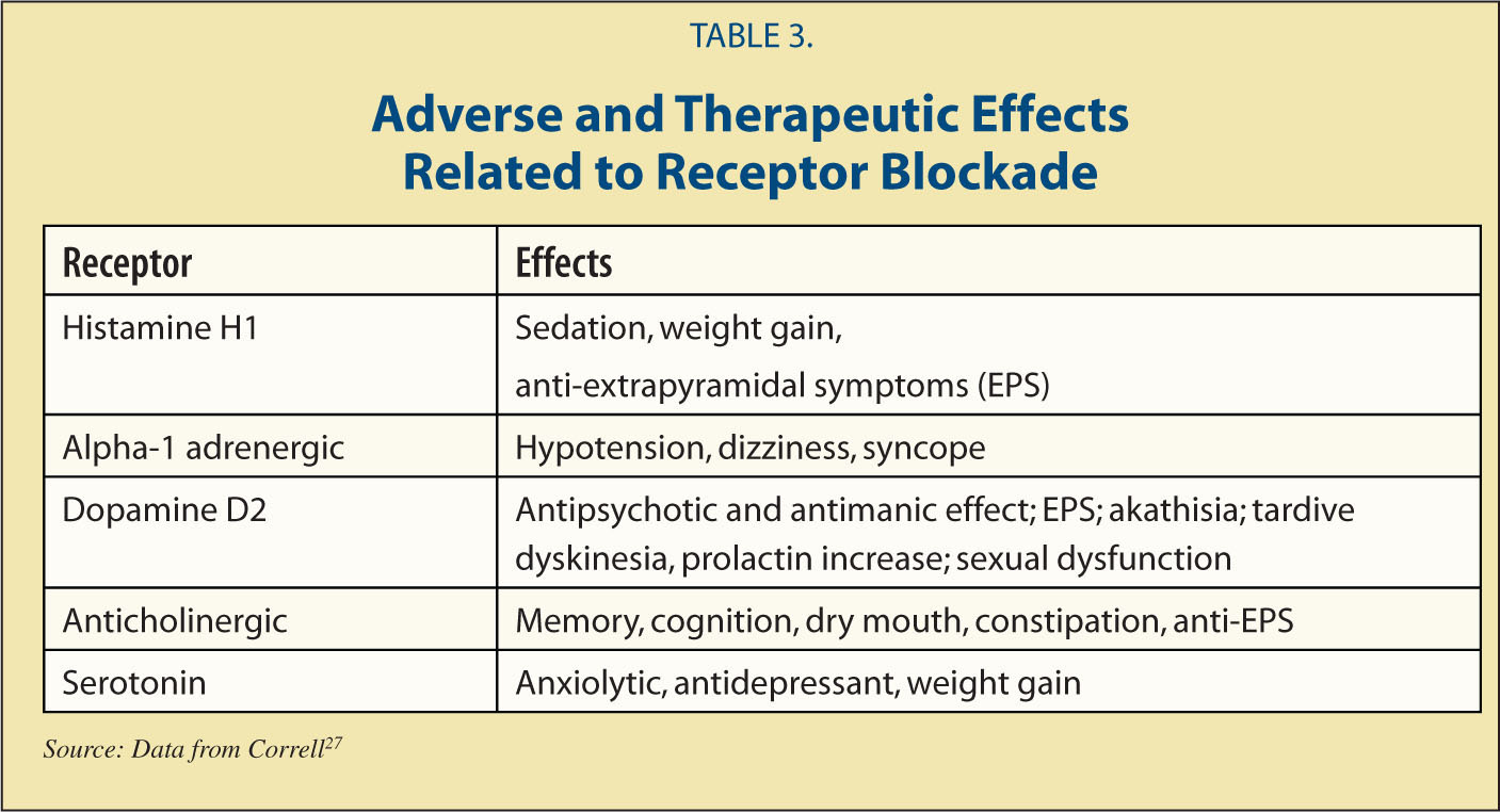 Adverse and Therapeutic Effects Related to Receptor Blockade