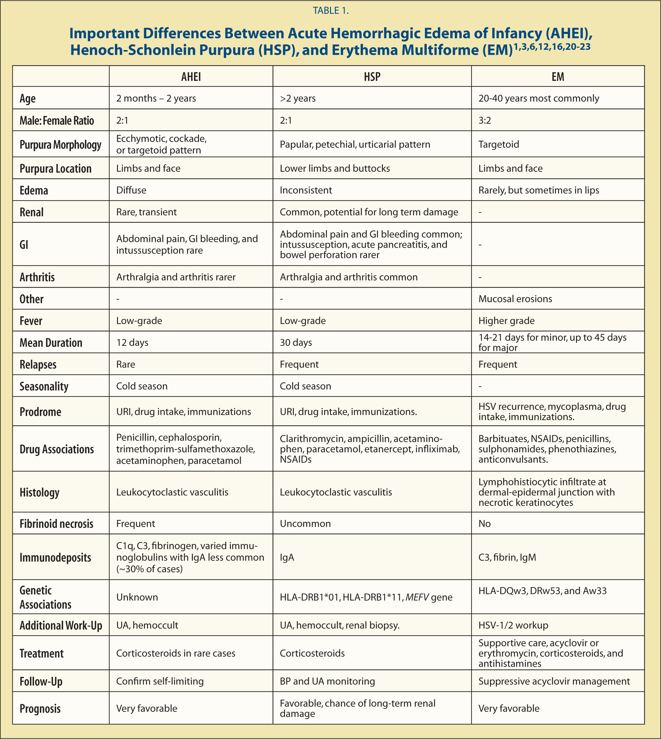 Important Differences Between Acute Hemorrhagic Edema of Infancy (AHEI), Henoch-Schonlein Purpura (HSP), and Erythema Multiforme (EM)1,3,6,12,16,20–23