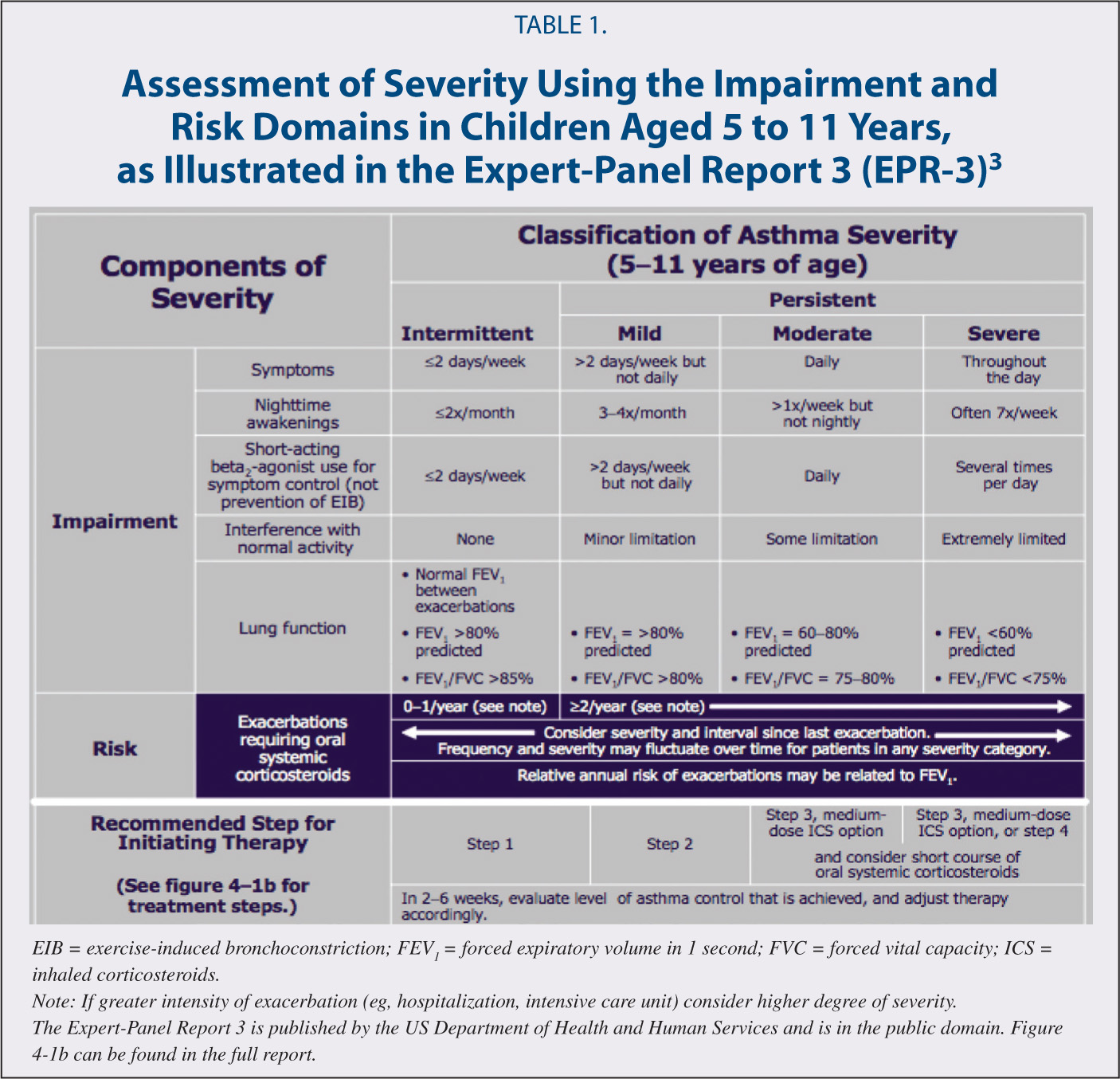 Assessment of Severity Using the Impairment and Risk Domains in Children Aged 5 to 11 Years, as Illustrated in the Expert-Panel Report 3 (EPR-3)3