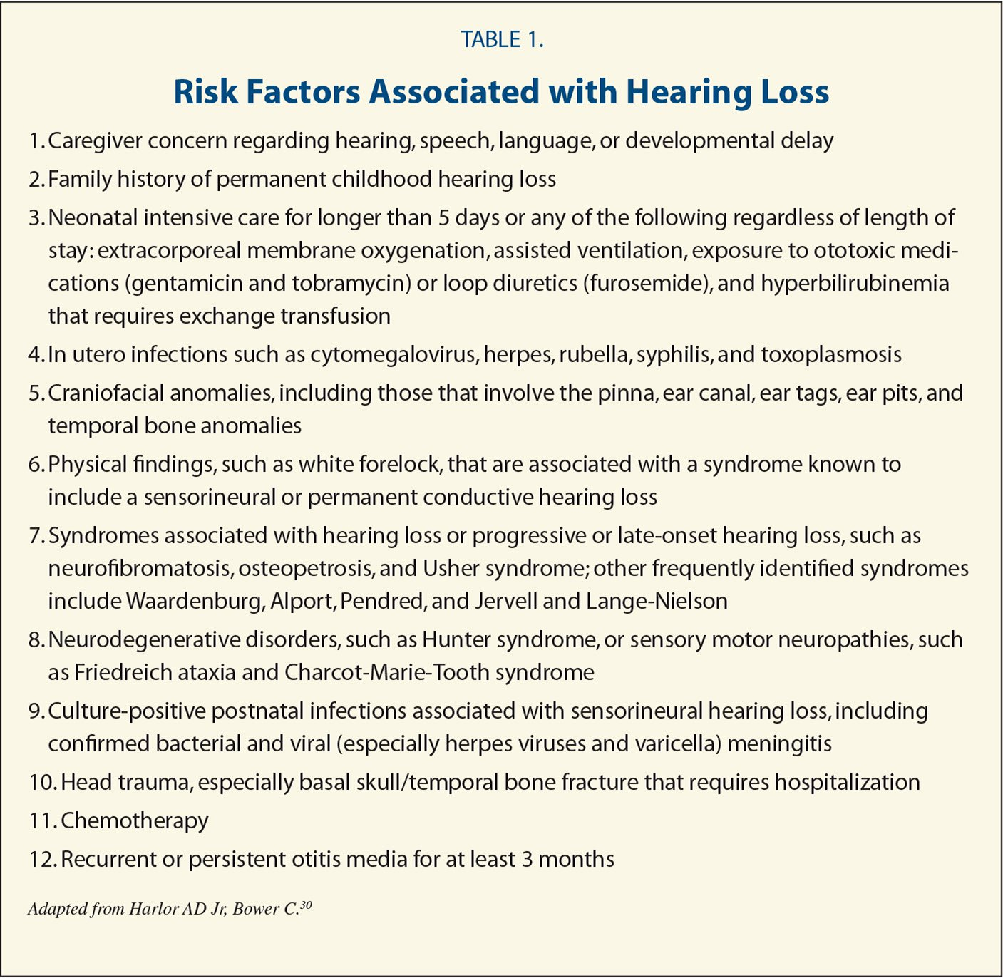 Risk Factors Associated with Hearing Loss