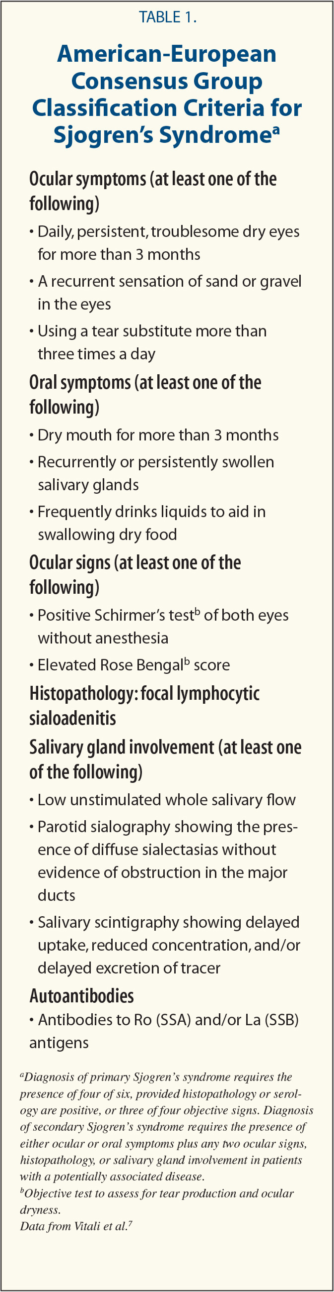 American-European Consensus Group Classification Criteria for Sjogren's Syndromea
