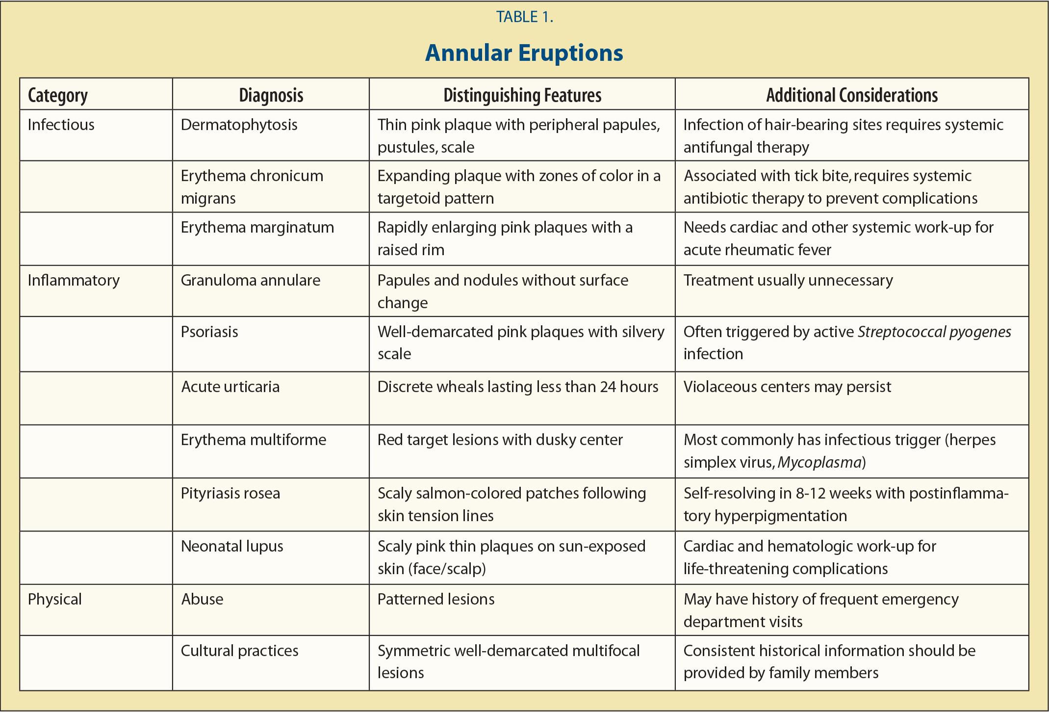 Erythema Migrans Vs Erythema Multiforme