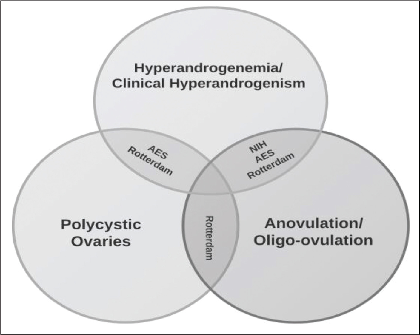 Venn diagram depicting the overlapping relationship between the consensus recommendations for diagnosis of polycystic ovary syndrome. AES, Androgen Excess Society; NIH, National Institutes of Health.