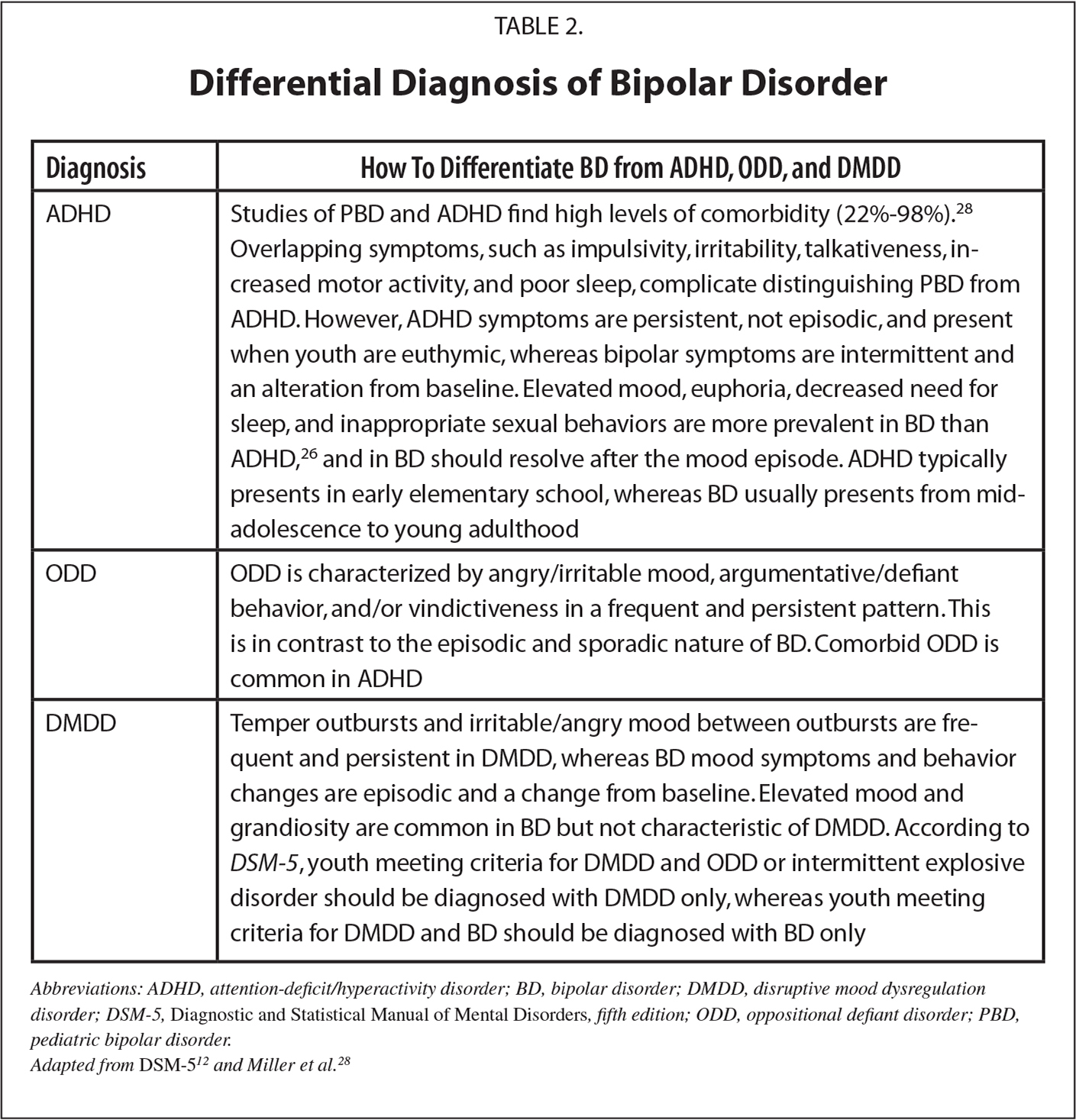 Differential Diagnosis of Bipolar Disorder
