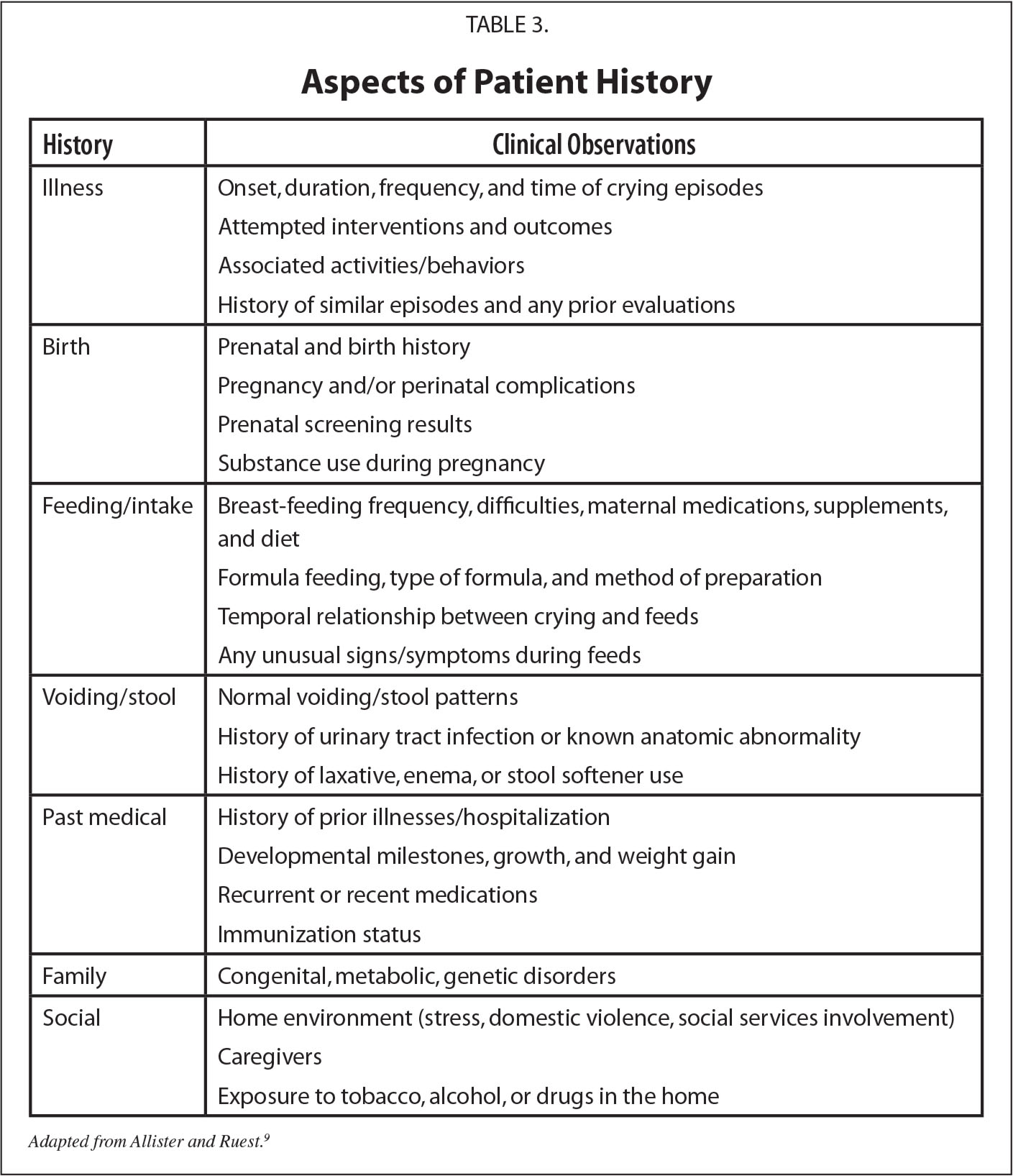Aspects of Patient History