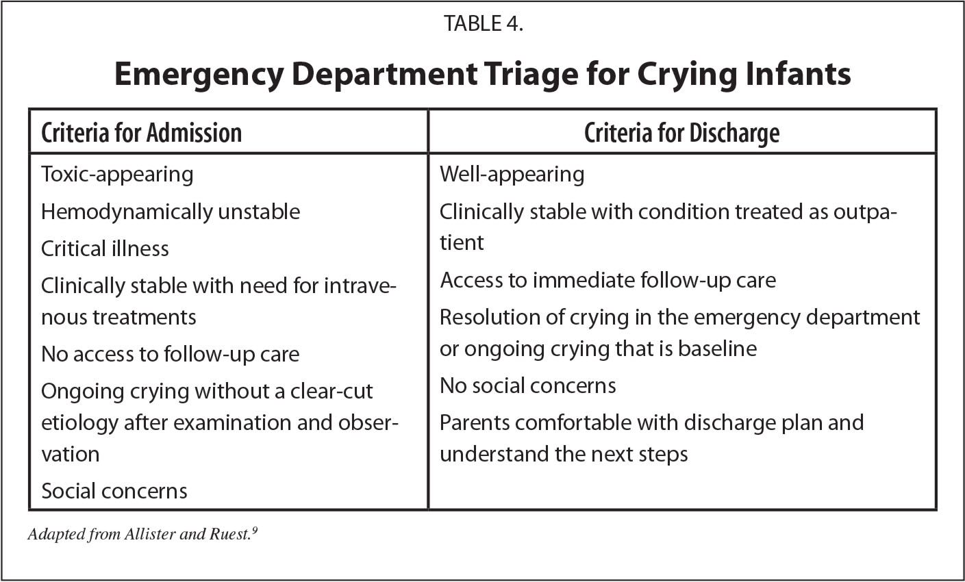Emergency Department Triage for Crying Infants