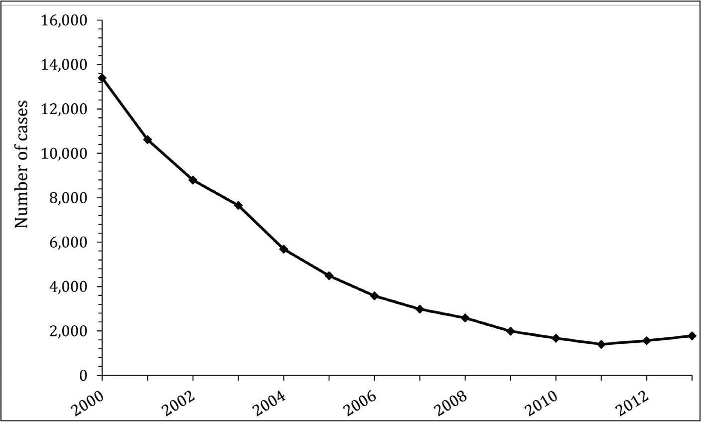 Incidence of hepatitis A virus infection in the United States. From the Centers for Disease Control and Prevention37 (in the public domain; permission not required).