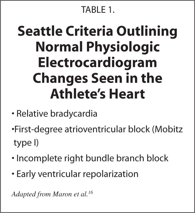 Seattle Criteria Outlining Normal Physiologic Electrocardiogram Changes Seen in the Athlete's Heart