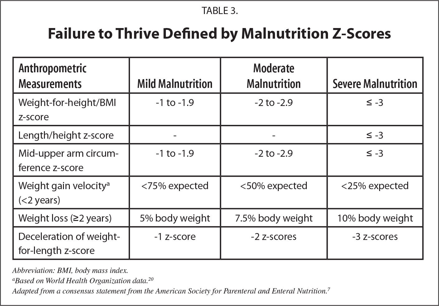 Failure to Thrive Defined by Malnutrition Z-Scores