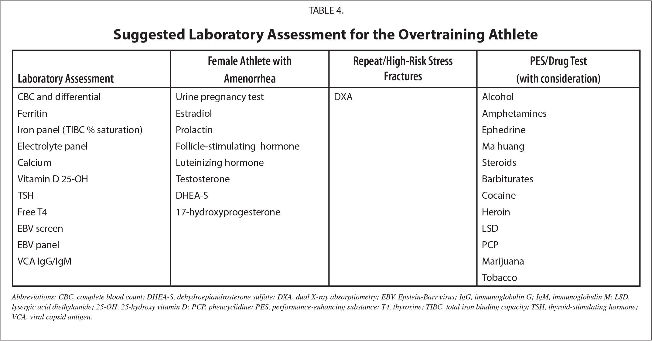 Suggested Laboratory Assessment for the Overtraining Athlete