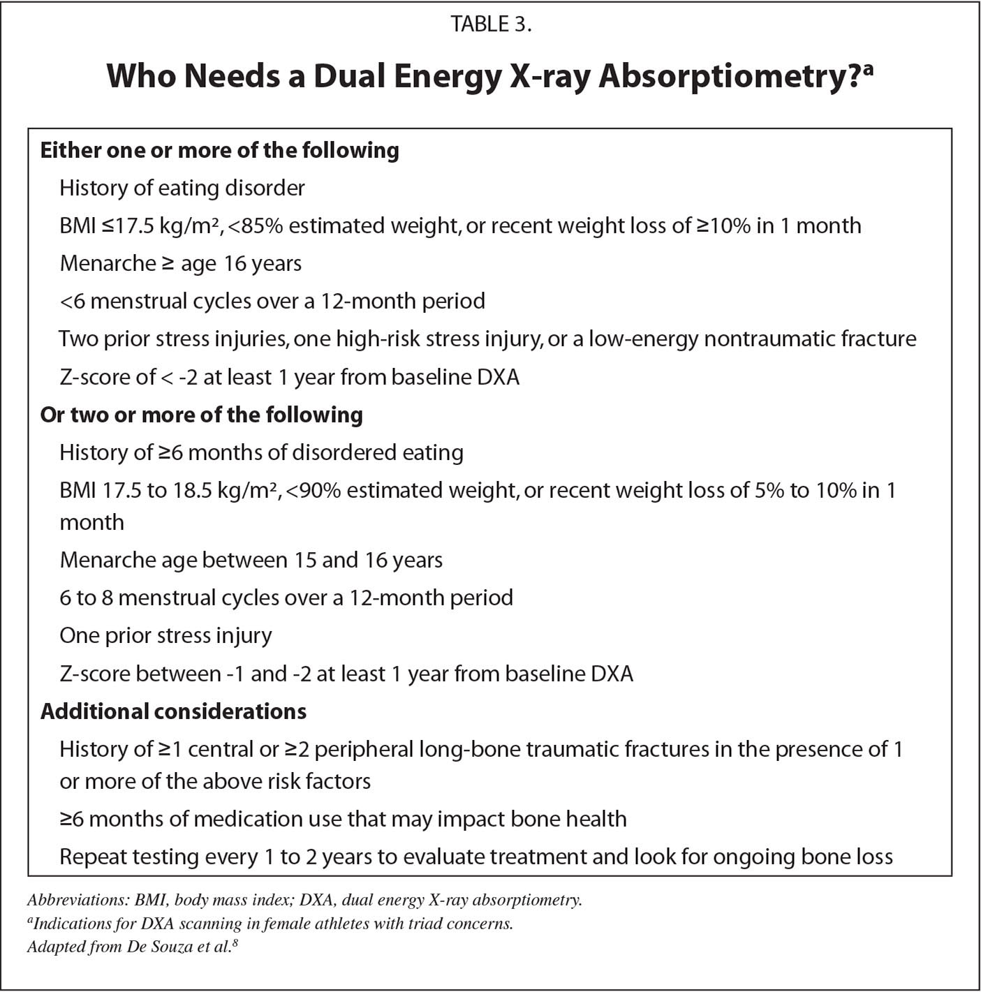 Who Needs a Dual Energy X-ray Absorptiometry?a