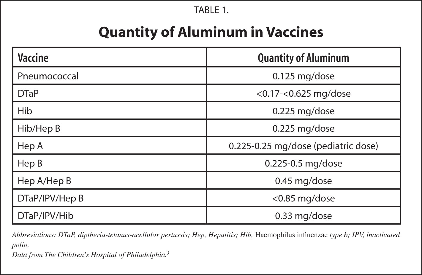 Quantity of Aluminum in Vaccines