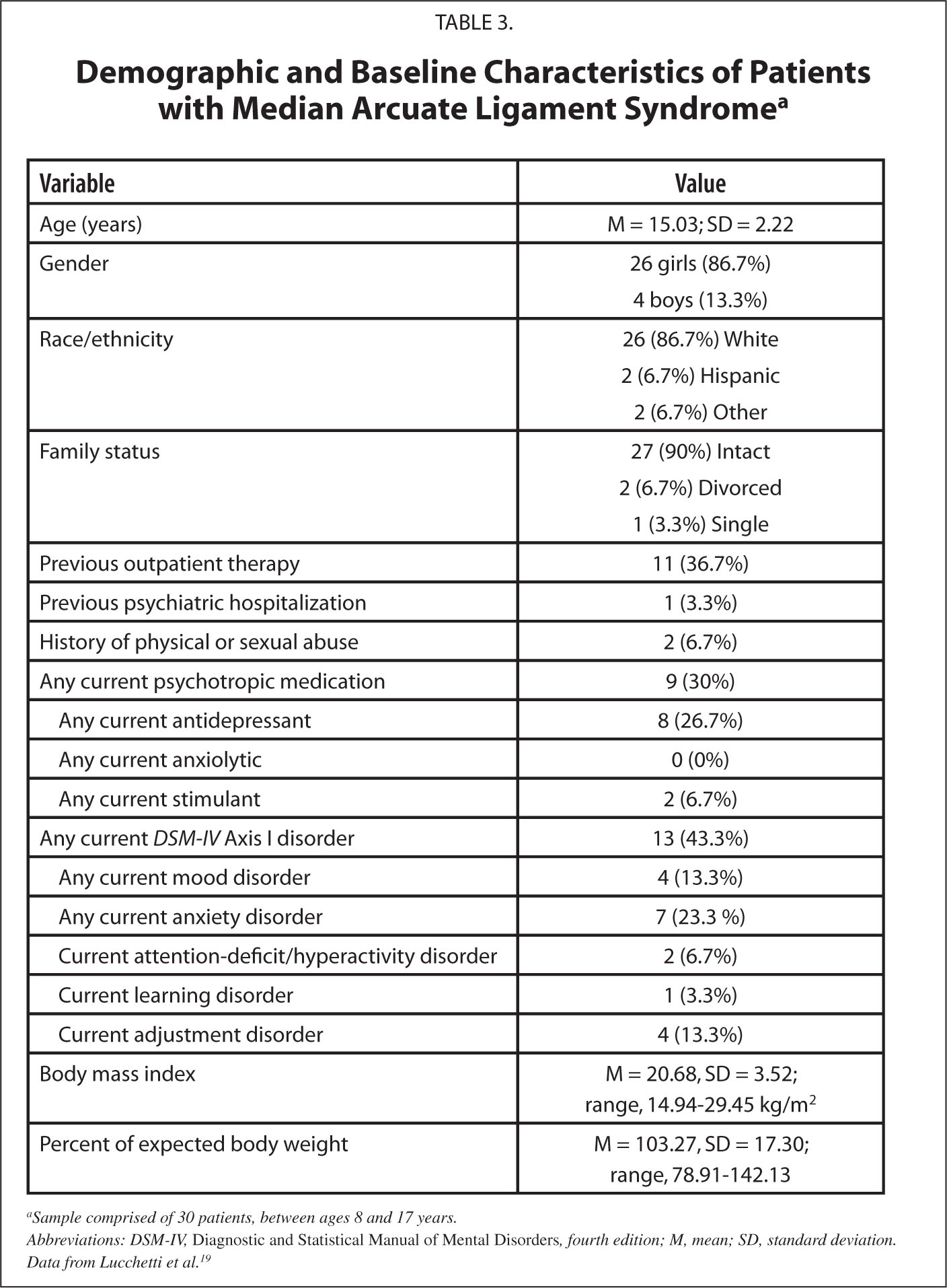 Demographic and Baseline Characteristics of Patients with Median Arcuate Ligament Syndromea