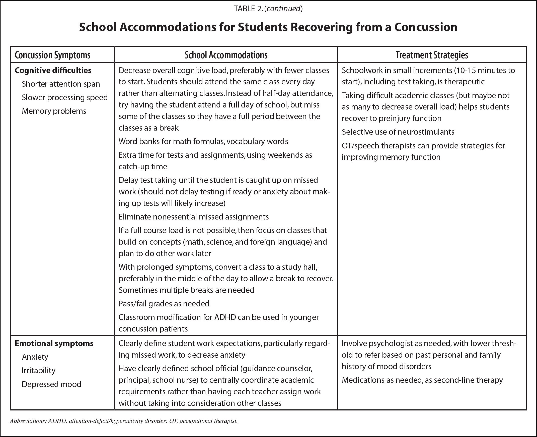 School Accommodations for Students Recovering from a Concussion
