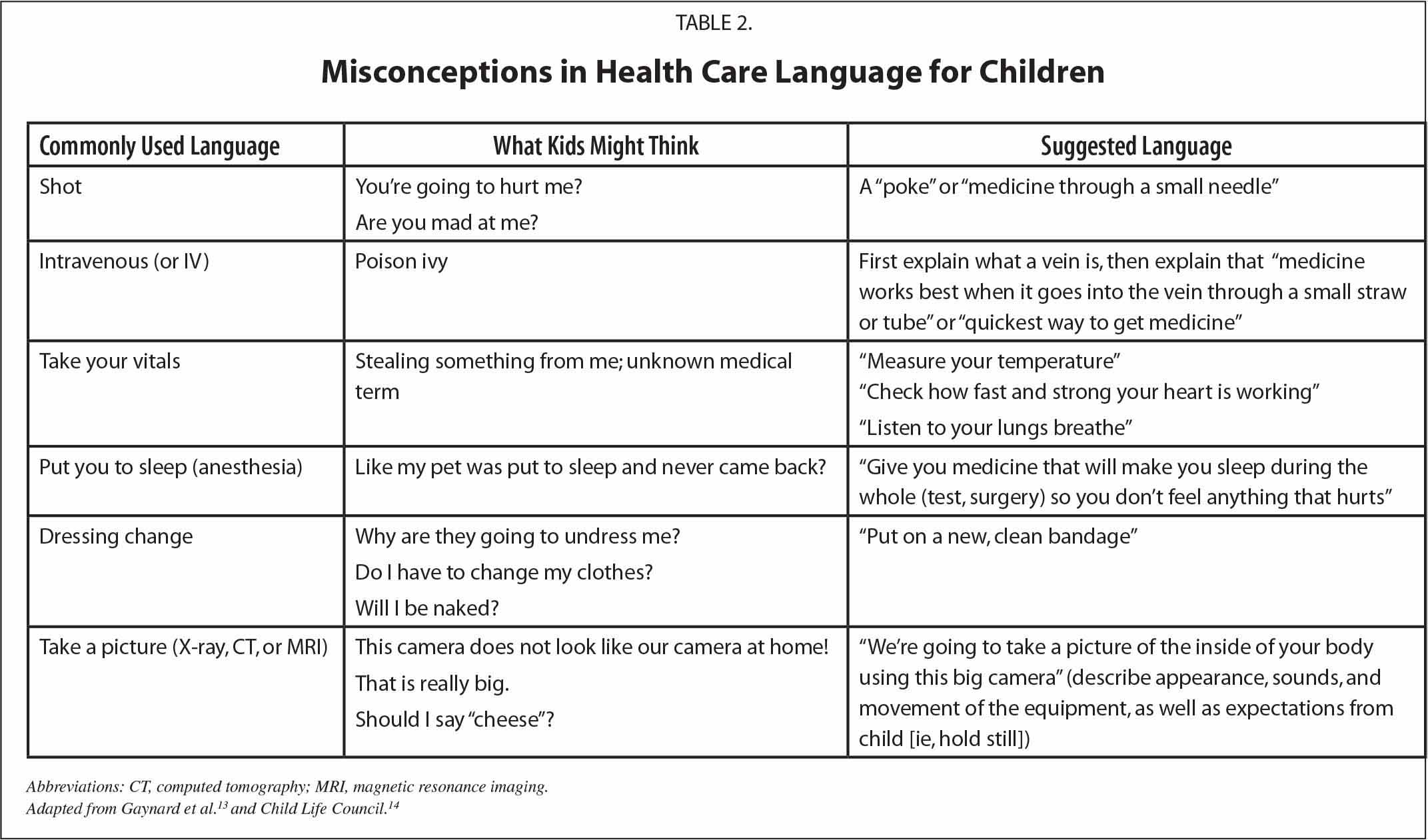 Misconceptions in Health Care Language for Children
