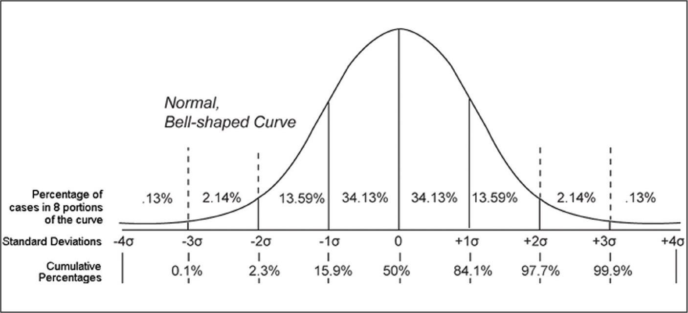 The z scores and corresponding percentiles indicating growth failure (−2 and −3 SD below the mean or below the third percentile) versus those at risk for growth failure (−1 SD below the mean, or the 2.3 to 15.9 percentile). From Wikimedia Commons (https://commons.wikimedia.org/wiki/File:PR_and_NCE.gif), in the public domain; permission is not required.