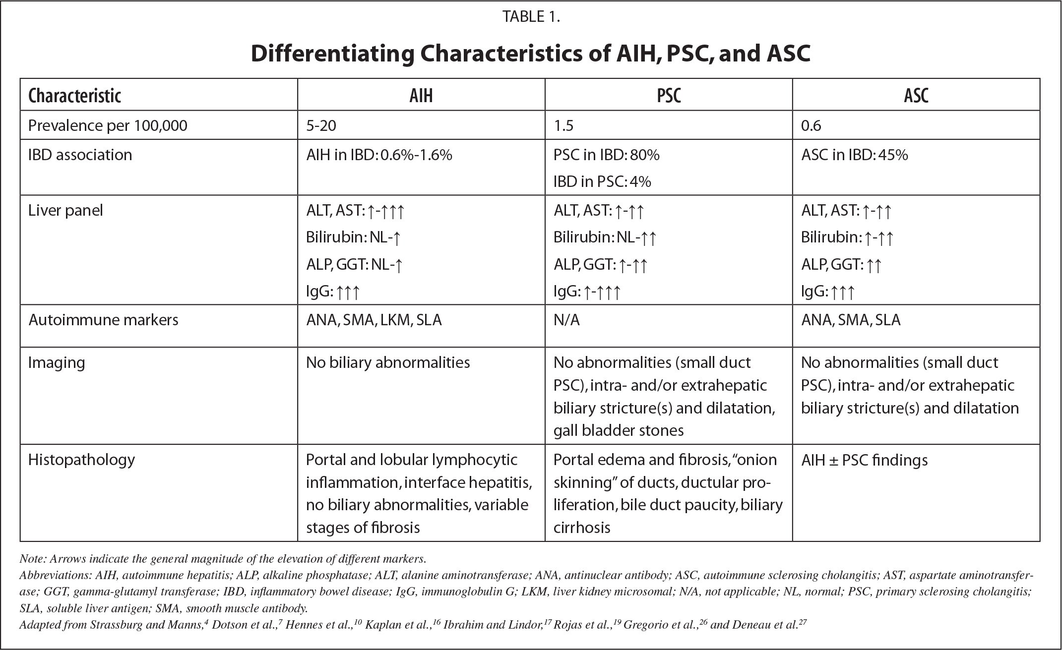 Differentiating Characteristics of AIH, PSC, and ASC