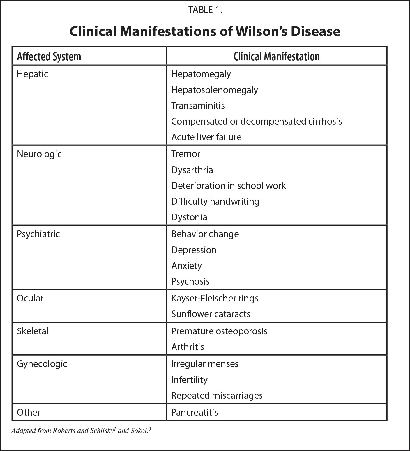 Clinical Manifestations of Wilson's Disease