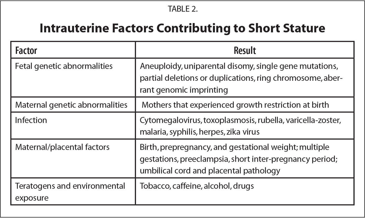 Intrauterine Factors Contributing to Short Stature