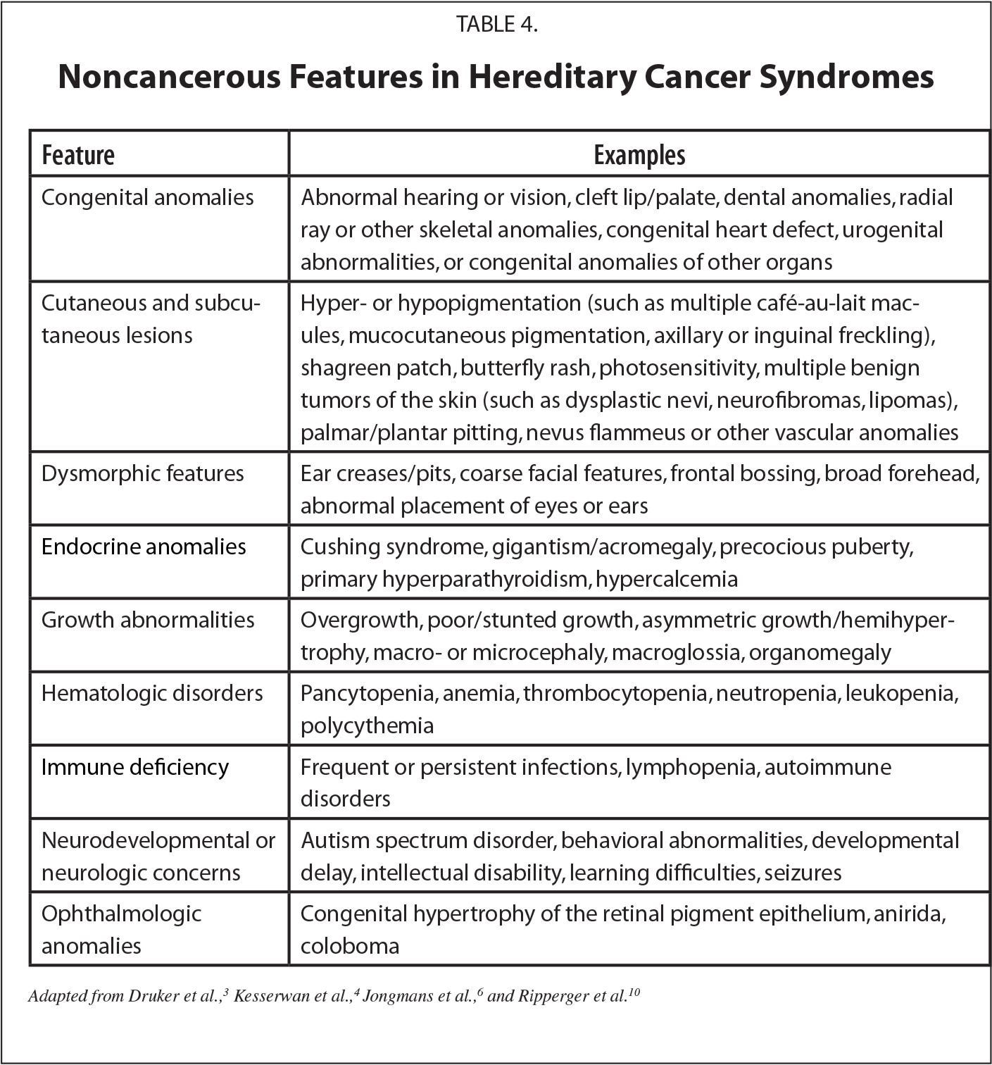 Noncancerous Features in Hereditary Cancer Syndromes