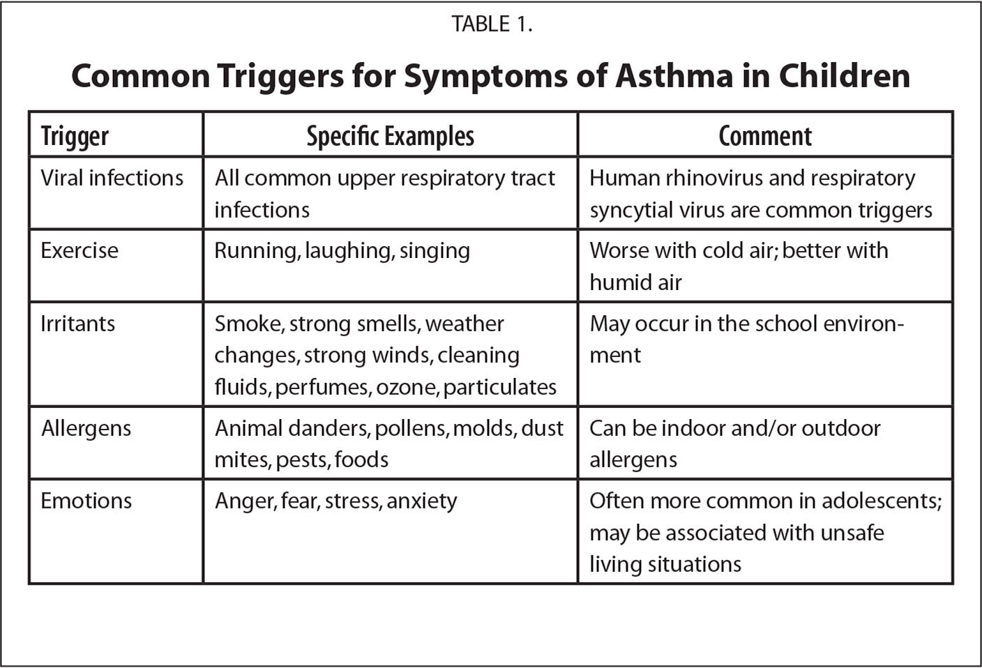 Common Triggers for Symptoms of Asthma in Children