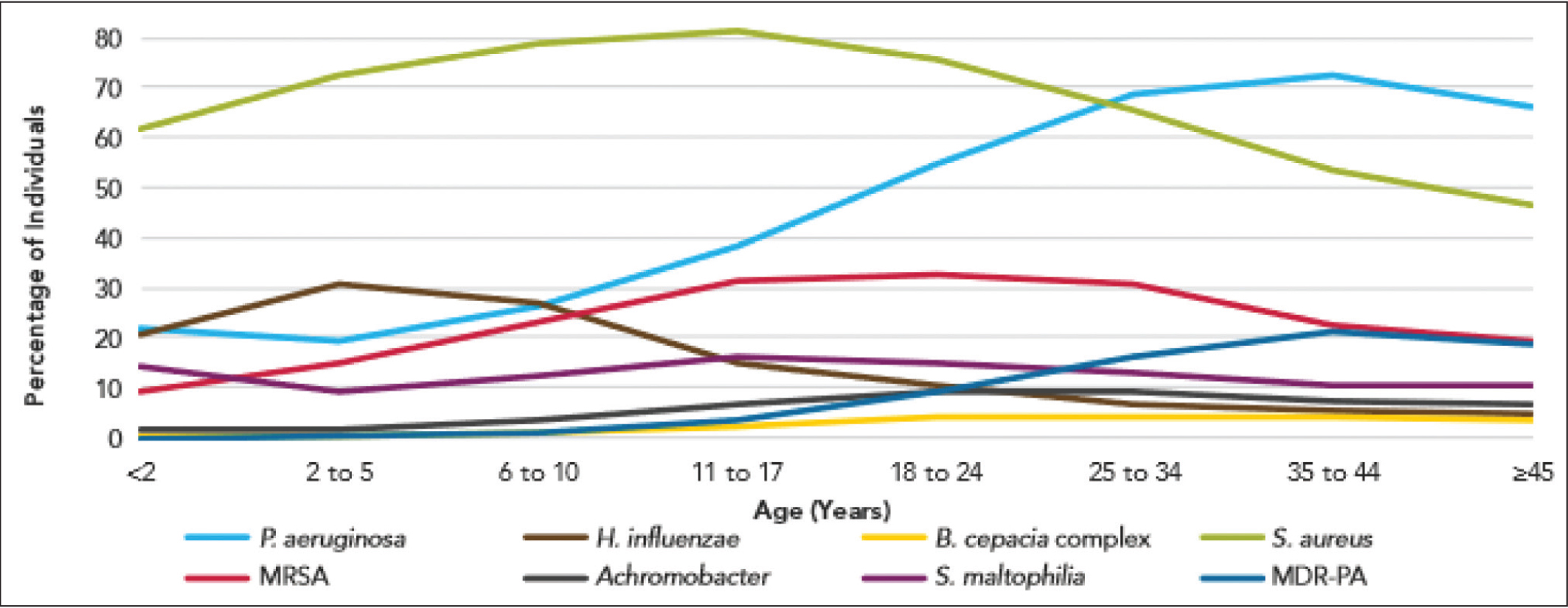 Prevalence of respiratory microorganisms by age cohort in 2016. MDR-PA, multidrug-resistant Pseudomonas aeruginosa; MRSA, methicillin-resistant Staphylococcus aureus. Reprinted with permission from the Cystic Fibrosis Foundation Patient Registry. ©2017 Cystic Fibrosis Foundation.