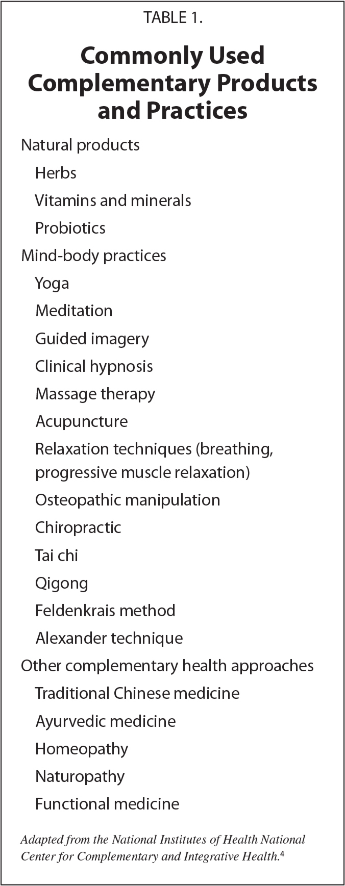 Commonly Used Complementary Products and Practices