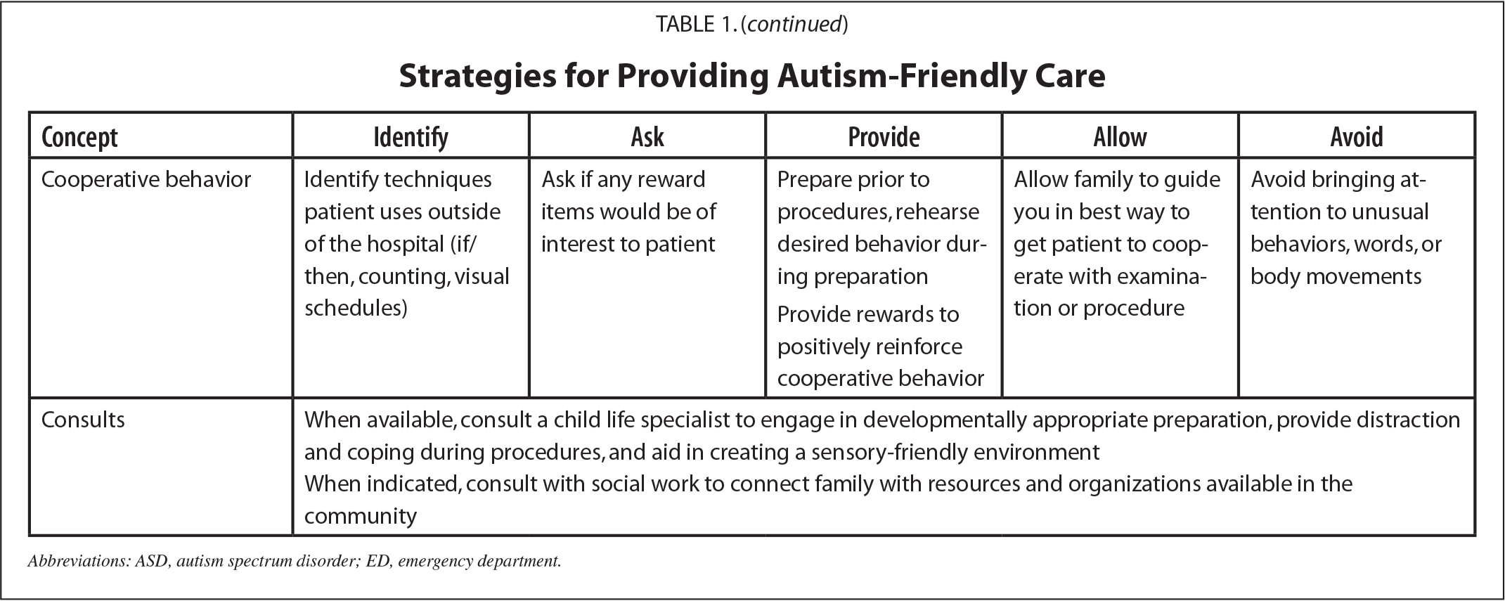 Strategies for Providing Autism-Friendly Care