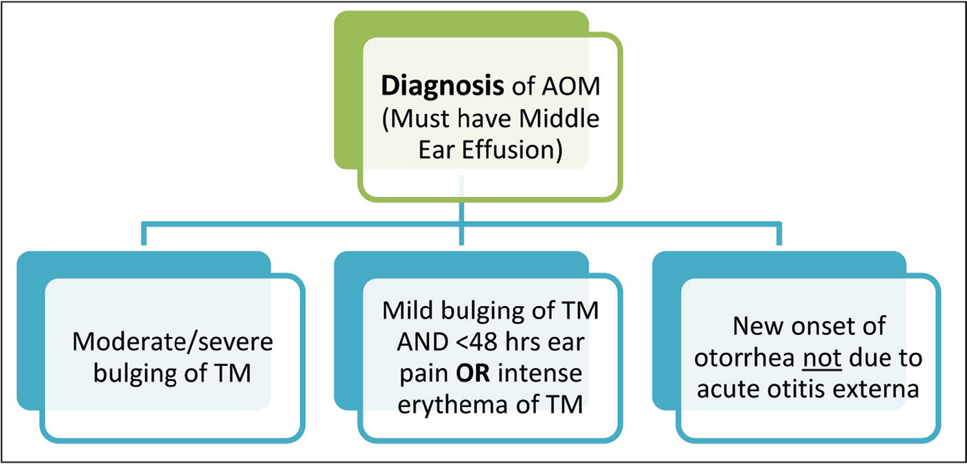 Diagnostic criteria for acute otitis media (AOM). TM, tympanic membrane.