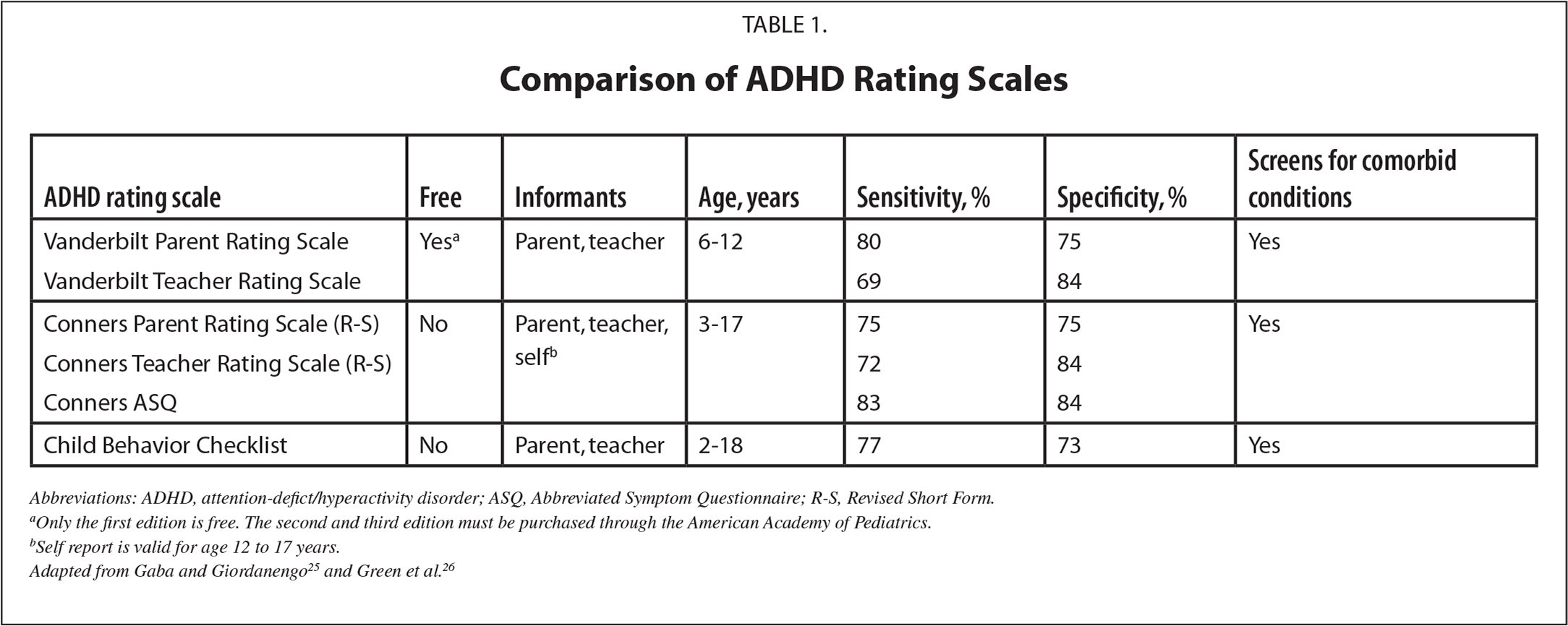 Comparison of ADHD Rating Scales