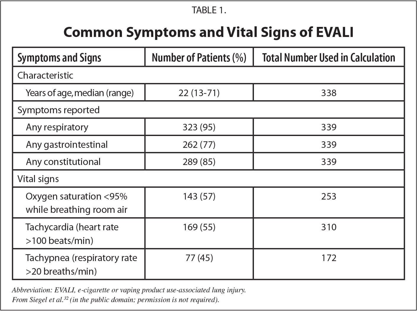 Common Symptoms and Vital Signs of EVALI