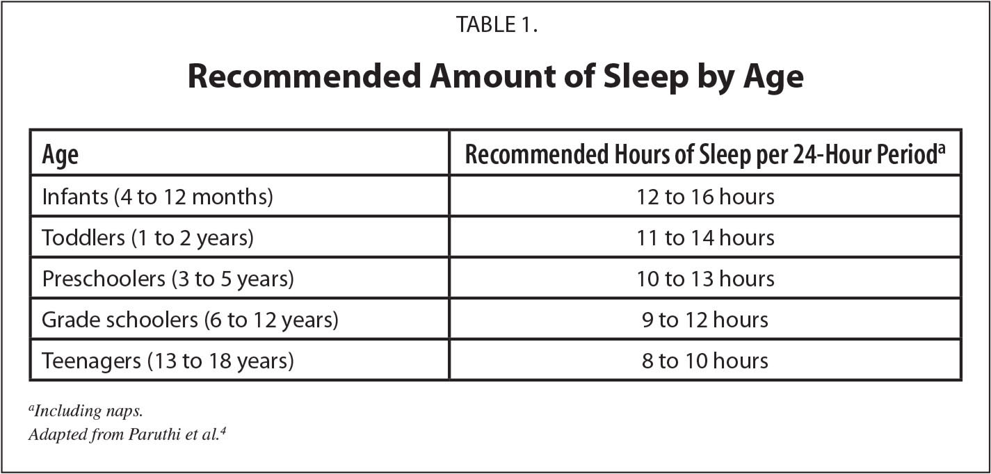Recommended Amount of Sleep by Age