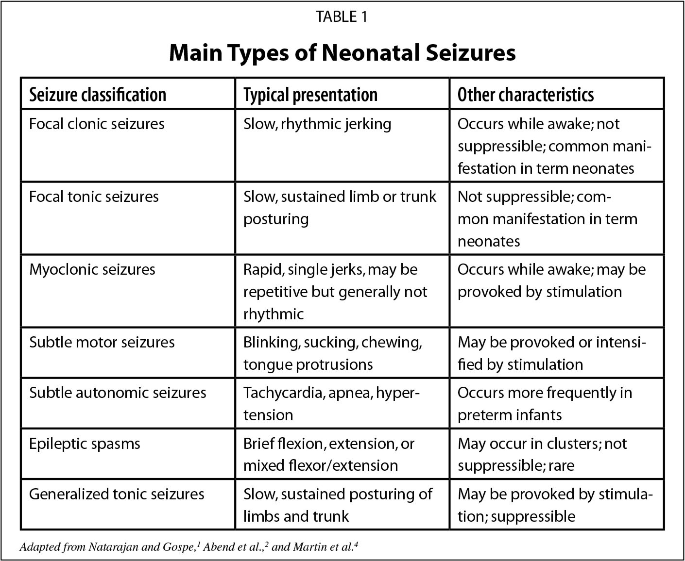 Main Types of Neonatal Seizures