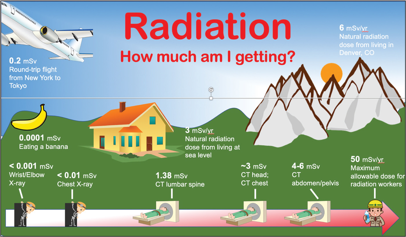 A pictorial guide for parents comparing the average amount of radiation used in pediatric X-rays and computed tomography to the amount of background radiation a person in the United States typically receives in 1 year. A millisievert (mSv) is a unit measurement of ionizing radiation dose.
