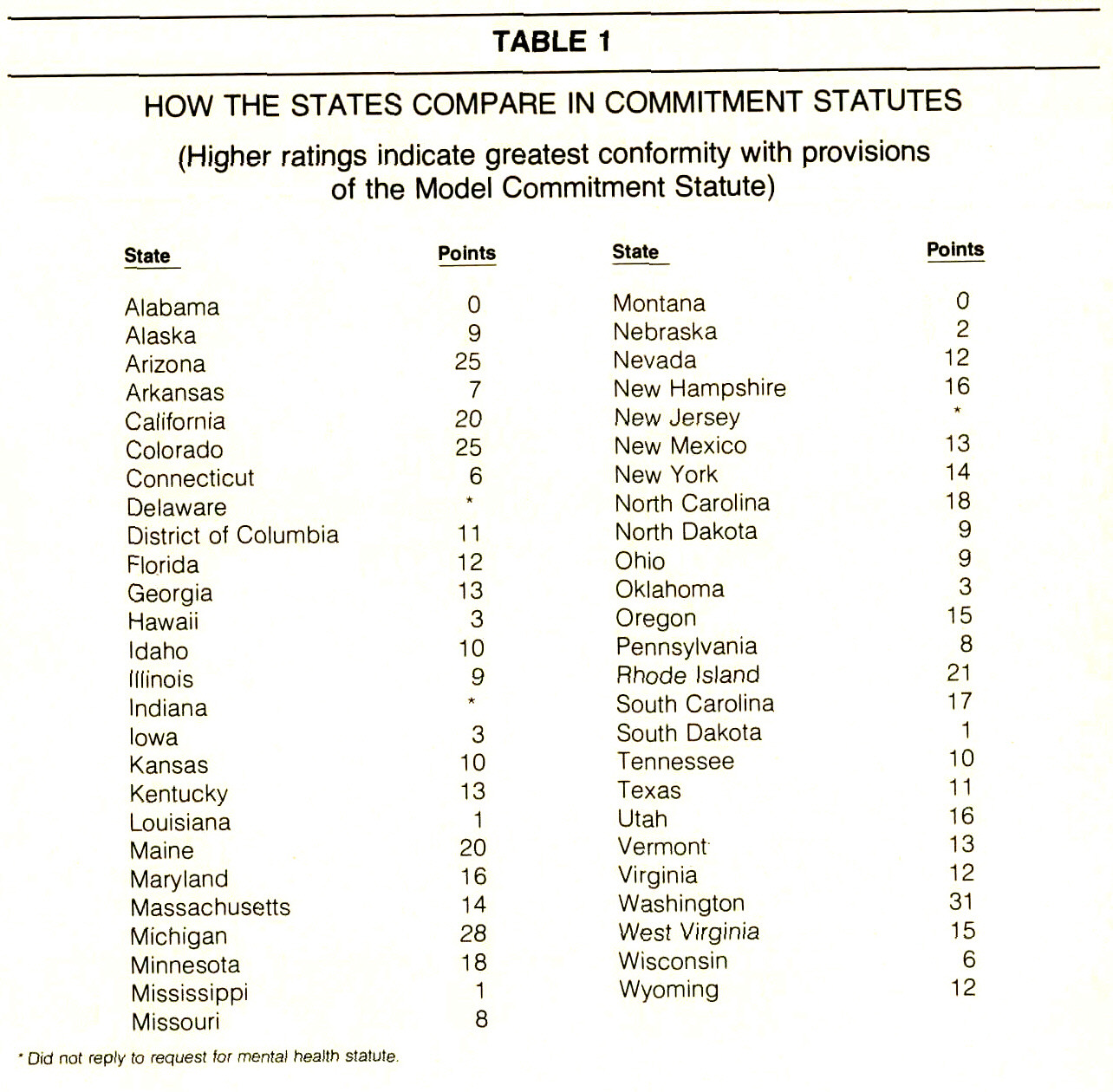 TABLE 1HOW THE STATES COMPARE IN COMMITMENT STATUTES