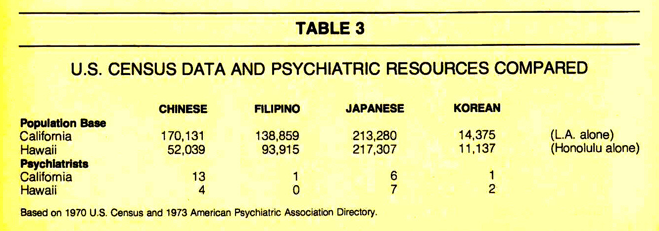 TABLE 3U.S. CENSUS DATA AND PSYCHIATRIC RESOURCES COMPARED