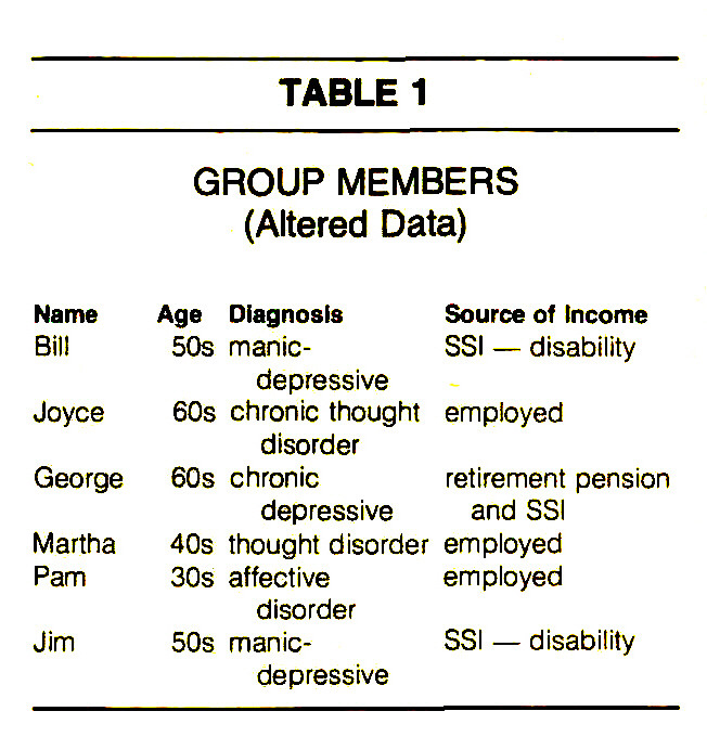 TABLE 1GROUP MEMBERS (Altered Data)
