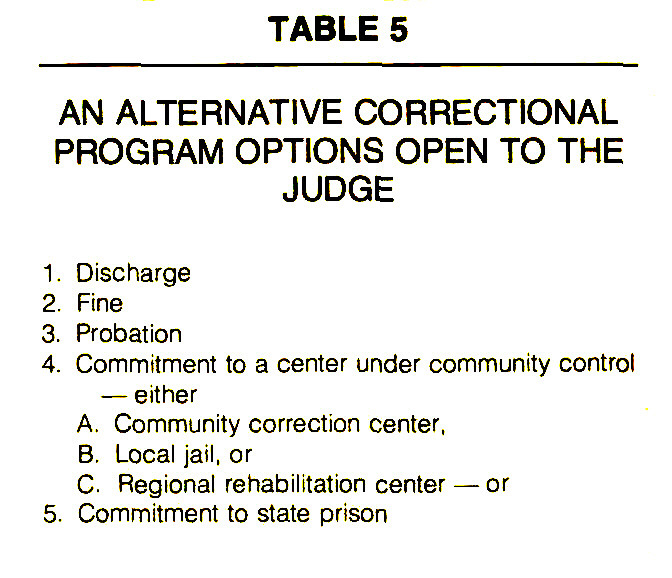 TABLE 5AN ALTERNATIVE CORRECTIONAL PROGRAM OPTIONS OPEN TO THE JUDGE