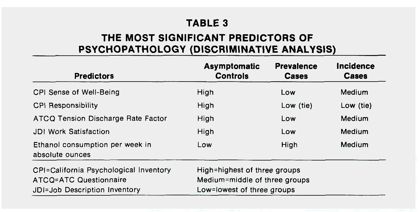 TABLE 3THE MOST SIGNIFICANT PREDICTORS OF PSYCHOPATHOLOGY (DISCRIMINATIVE ANALYSIS)
