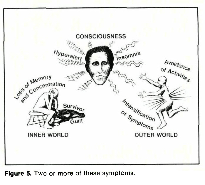 Figure 5. Two or more of these symptoms.