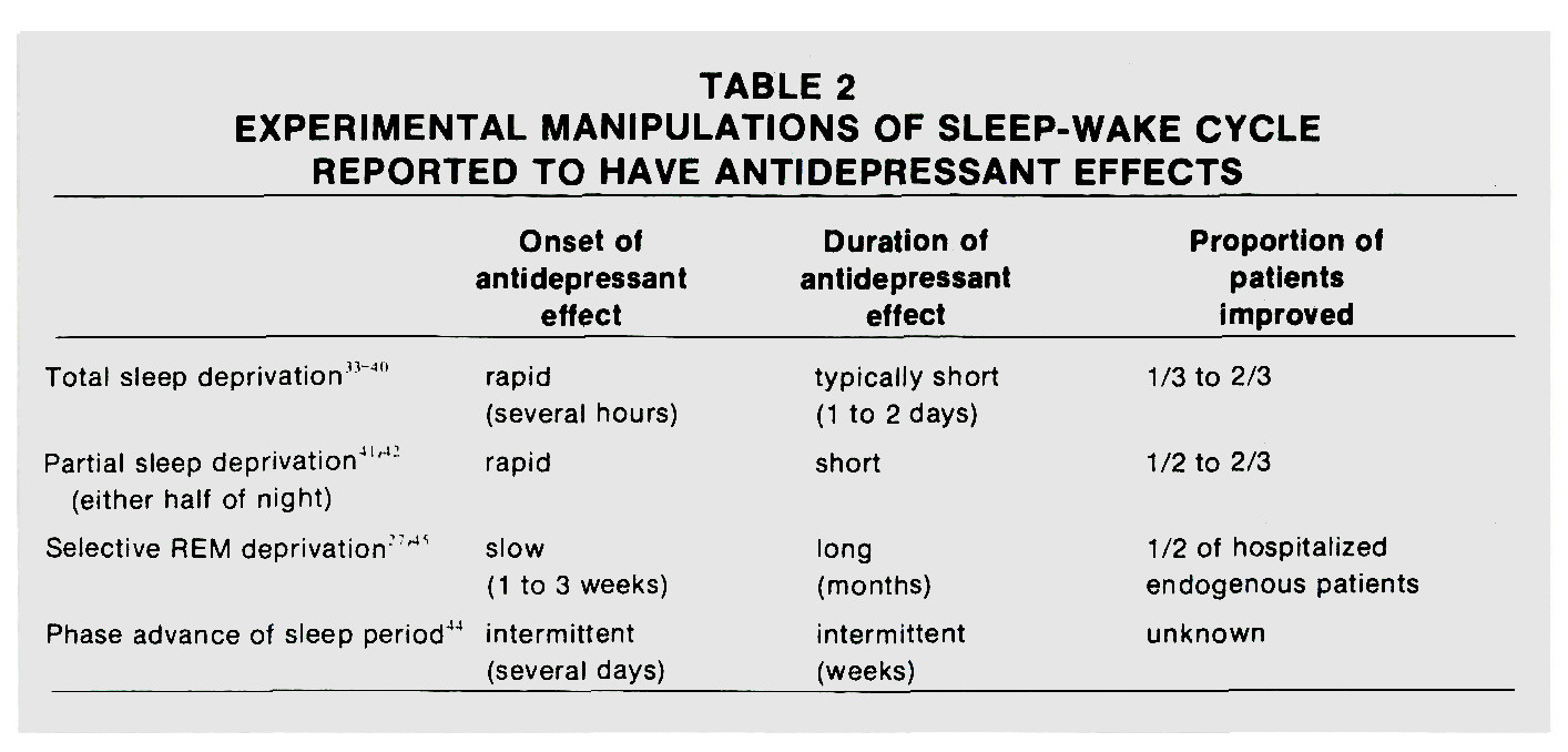 TABLE 2EXPERIMENTAL MANIPULATIONS OF SLEEP-WAKE CYCLE REPORTED TO HAVE ANTIDEPRESSANT EFFECTS
