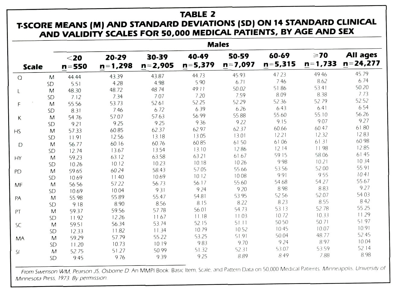 TABLE 2T-SCORE MEANS (M) AND STANDARD DEVIATIONS (SDJ ON 14 STANDARD CLINICAL AND VALIDITY SCALES FOR 50,000 MEDICAL PATIENTS, BY AGE AND SEX