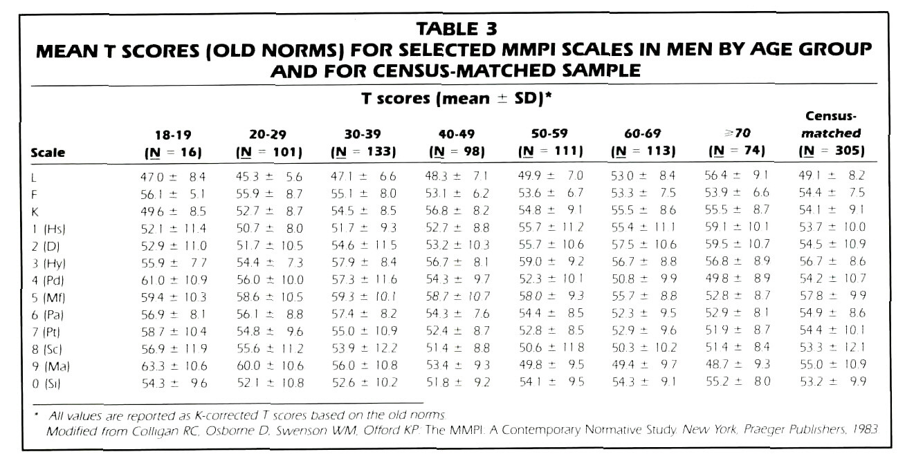 TABLE 3MEAN T SCORES (OLD NORMS) FOR SELECTED MMPI SCALES IN MEN BY AGE GROUP AND FOR CENSUS-MATCHED SAMPLE