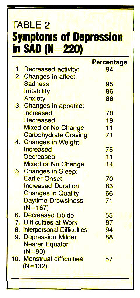 TABLE 2Symptoms of Depression in SAD (N=220)