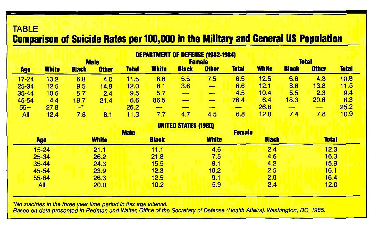 TABLEComparison of Suicide Rates per 100,000 in the Military and General US Population