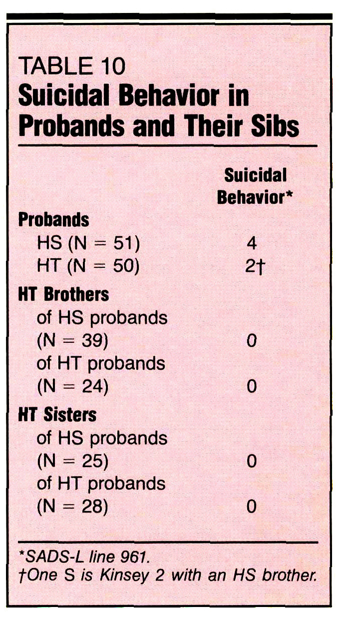 TABLE 10Suicidal Behavior in Probands and Their Sibs